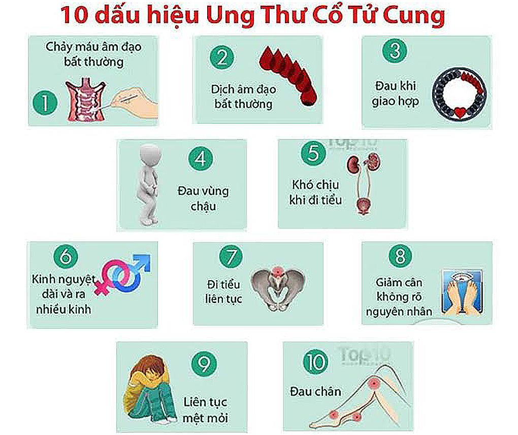 Những dấu hiệu cho thấy bạn bị ung thư cổ tử cung